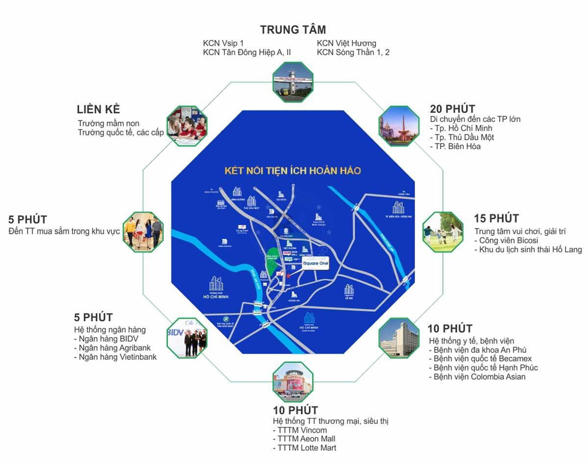 Tien ich lien ket vung Du an Square One Nguyen Van Tiet Binh Duong - Square One Nguyễn Văn Tiết Bình Dương